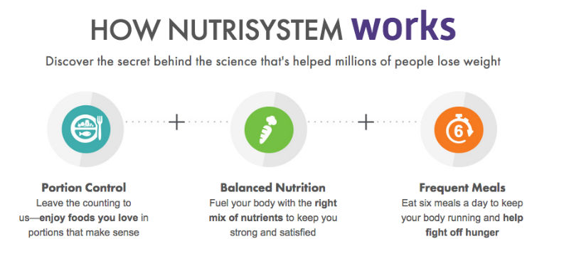 Nutrisystem How It Works