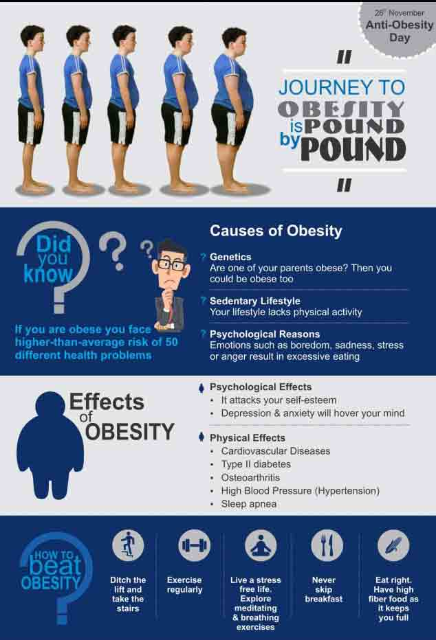 How Are Obesity and Depression Related to Each Other